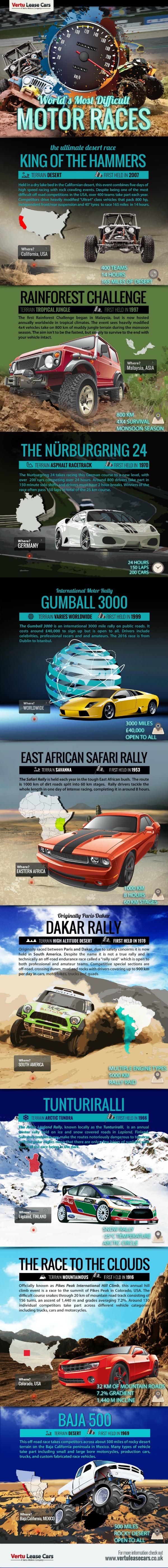 races graphic